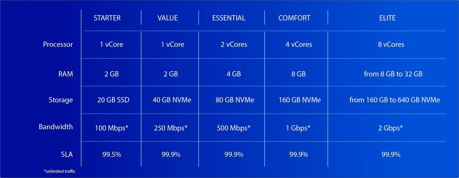 comparative table of the new VPS range