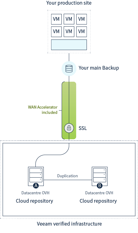 Schema esplicativo Veeam Cloud Connect