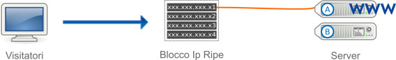 Blocco IP Fail-Over RIPE