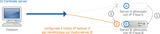 IP FailOver, in caso di cambio di server dedicato