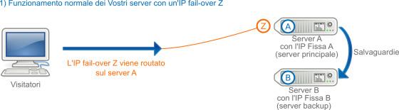IP FailOver, in caso di passaggio dovuto ad un guasto