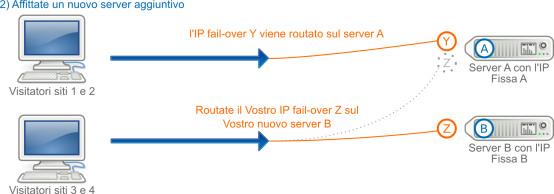 IP FailOver, in caso di una sottoscrizione ad un server ulteriore